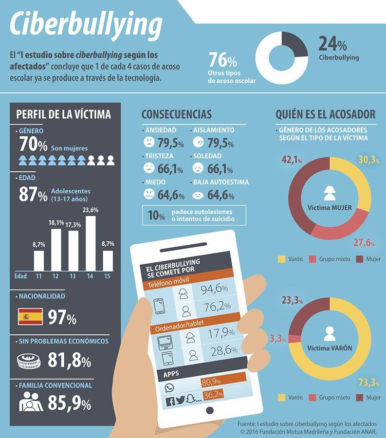 ciberbullying-infografia-españa